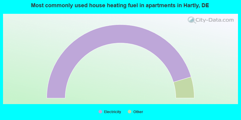 Most commonly used house heating fuel in apartments in Hartly, DE