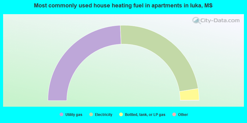 Most commonly used house heating fuel in apartments in Iuka, MS