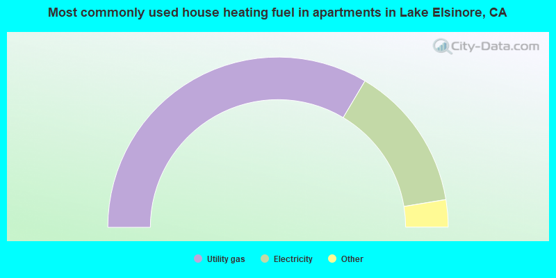 Most commonly used house heating fuel in apartments in Lake Elsinore, CA