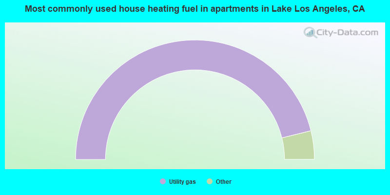 Most commonly used house heating fuel in apartments in Lake Los Angeles, CA