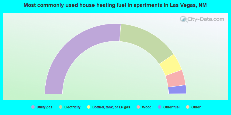 Most commonly used house heating fuel in apartments in Las Vegas, NM