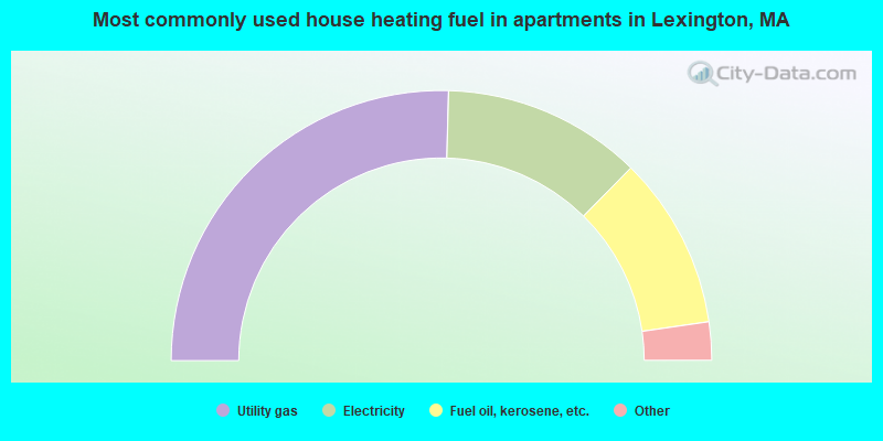 Most commonly used house heating fuel in apartments in Lexington, MA