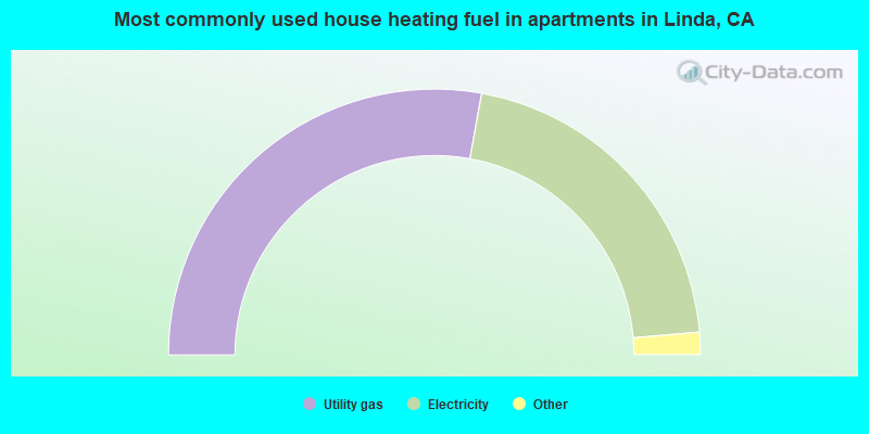 Most commonly used house heating fuel in apartments in Linda, CA