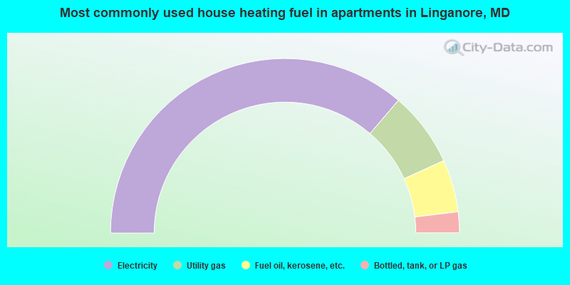 Most commonly used house heating fuel in apartments in Linganore, MD