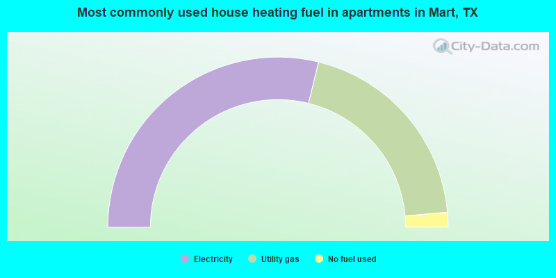 Most commonly used house heating fuel in apartments in Mart, TX