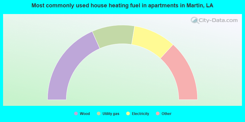 Most commonly used house heating fuel in apartments in Martin, LA