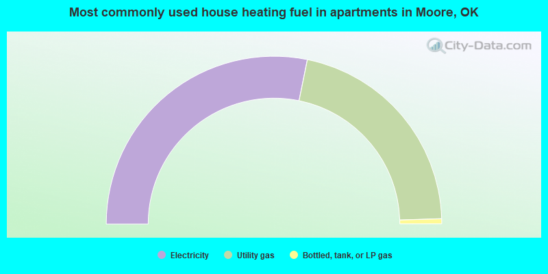 Most commonly used house heating fuel in apartments in Moore, OK