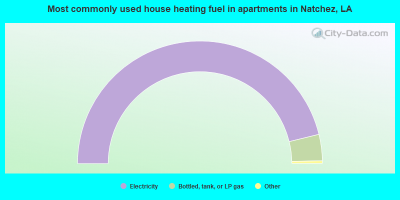 Most commonly used house heating fuel in apartments in Natchez, LA