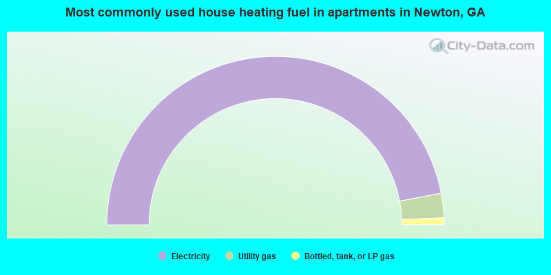 Most commonly used house heating fuel in apartments in Newton, GA