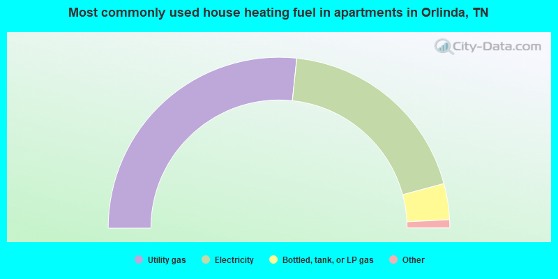 Most commonly used house heating fuel in apartments in Orlinda, TN