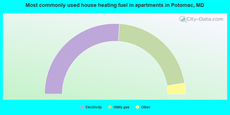 Most commonly used house heating fuel in apartments in Potomac, MD
