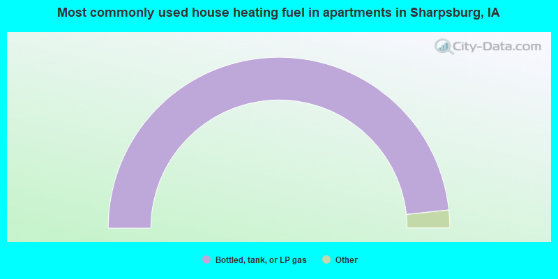 Most commonly used house heating fuel in apartments in Sharpsburg, IA