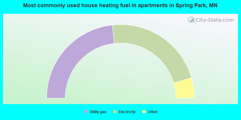 Most commonly used house heating fuel in apartments in Spring Park, MN