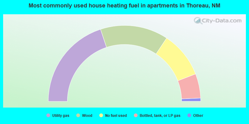 Most commonly used house heating fuel in apartments in Thoreau, NM