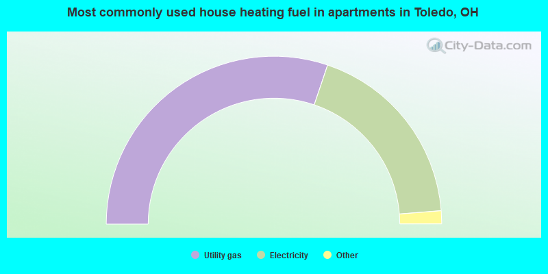 Most commonly used house heating fuel in apartments in Toledo, OH