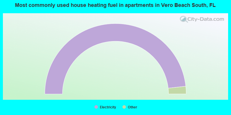 Most commonly used house heating fuel in apartments in Vero Beach South, FL