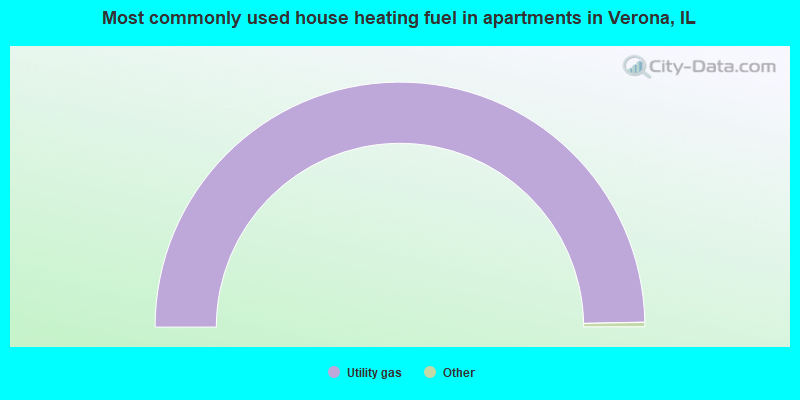 Most commonly used house heating fuel in apartments in Verona, IL