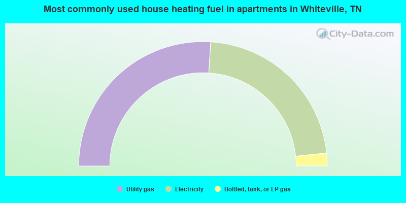 Most commonly used house heating fuel in apartments in Whiteville, TN