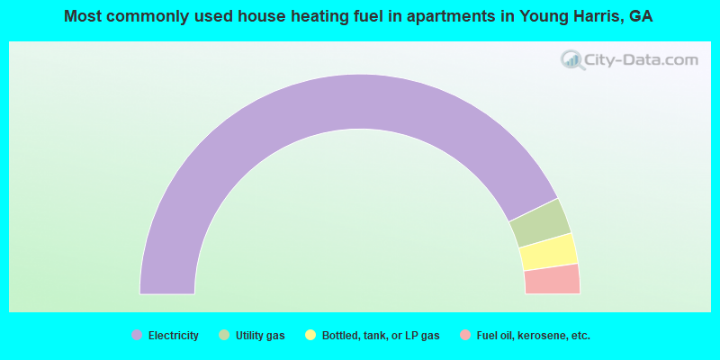 Most commonly used house heating fuel in apartments in Young Harris, GA