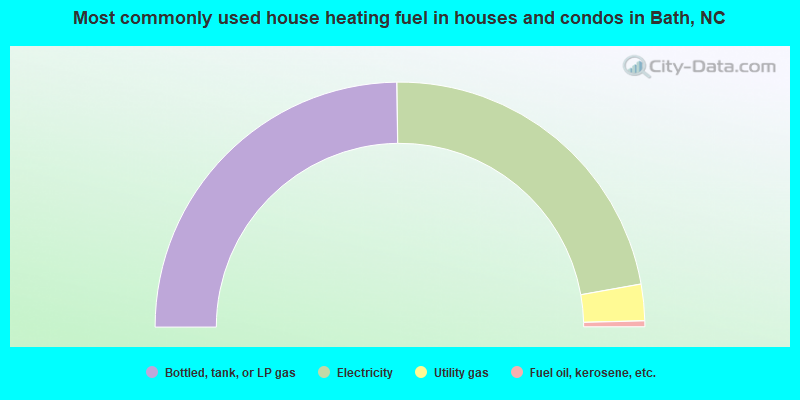 Most commonly used house heating fuel in houses and condos in Bath, NC