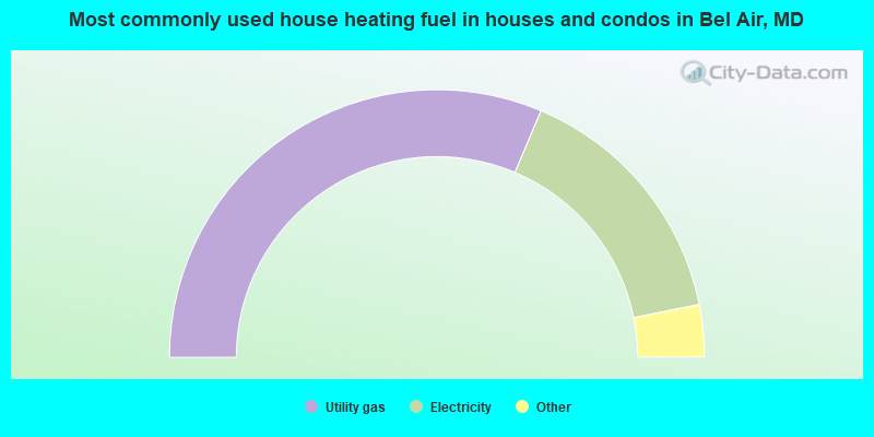 Most commonly used house heating fuel in houses and condos in Bel Air, MD