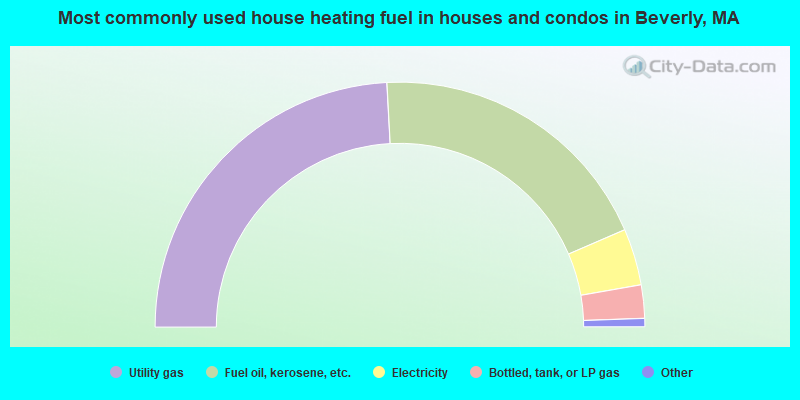 Most commonly used house heating fuel in houses and condos in Beverly, MA