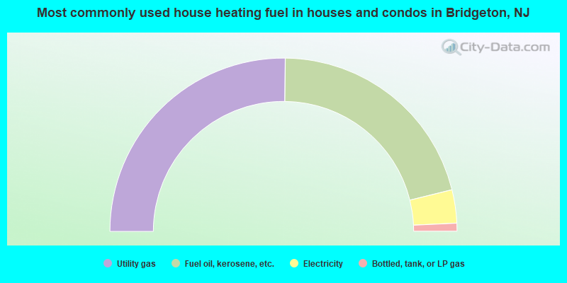 Most commonly used house heating fuel in houses and condos in Bridgeton, NJ