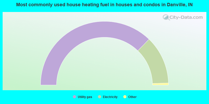 Most commonly used house heating fuel in houses and condos in Danville, IN