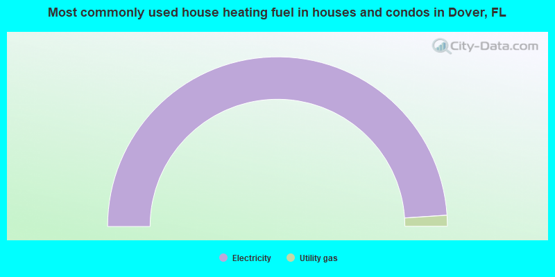 Most commonly used house heating fuel in houses and condos in Dover, FL