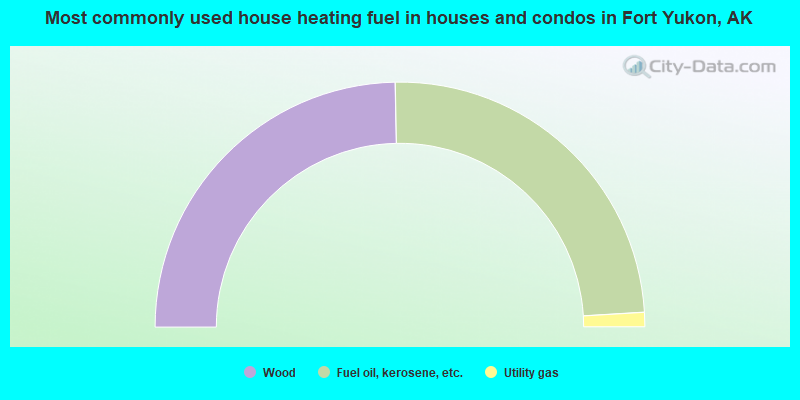 Most commonly used house heating fuel in houses and condos in Fort Yukon, AK