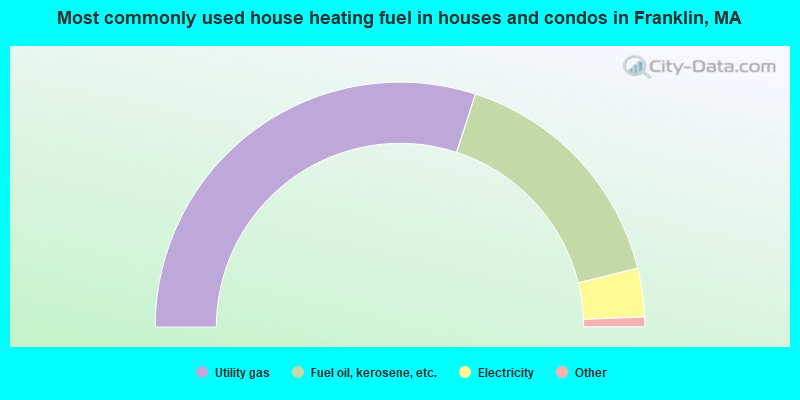 Most commonly used house heating fuel in houses and condos in Franklin, MA