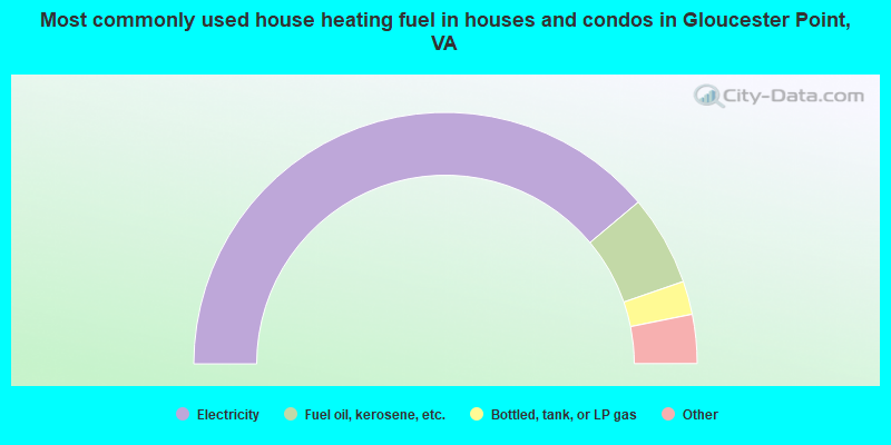 Most commonly used house heating fuel in houses and condos in Gloucester Point, VA