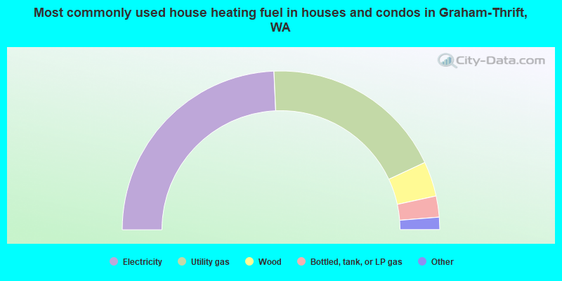 Most commonly used house heating fuel in houses and condos in Graham-Thrift, WA