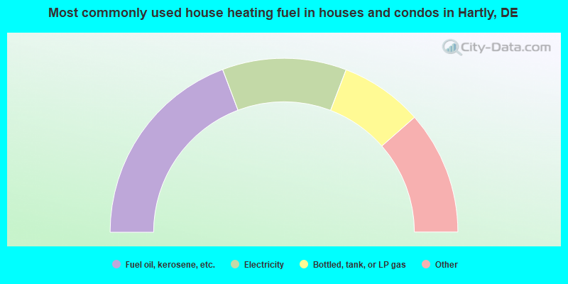 Most commonly used house heating fuel in houses and condos in Hartly, DE