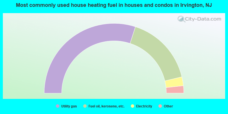 Most commonly used house heating fuel in houses and condos in Irvington, NJ