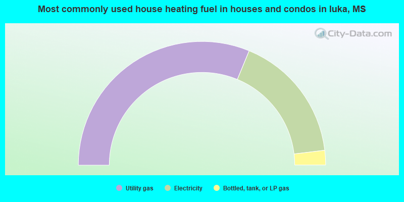 Most commonly used house heating fuel in houses and condos in Iuka, MS