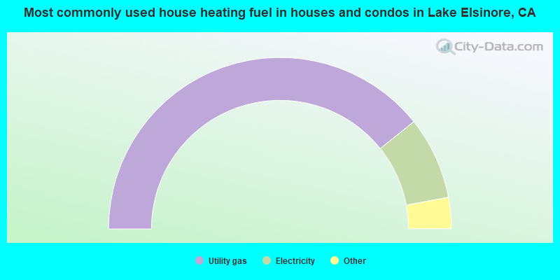Most commonly used house heating fuel in houses and condos in Lake Elsinore, CA