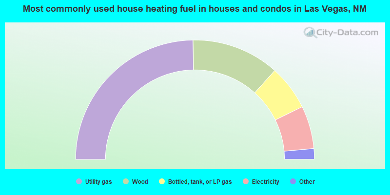 Most commonly used house heating fuel in houses and condos in Las Vegas, NM