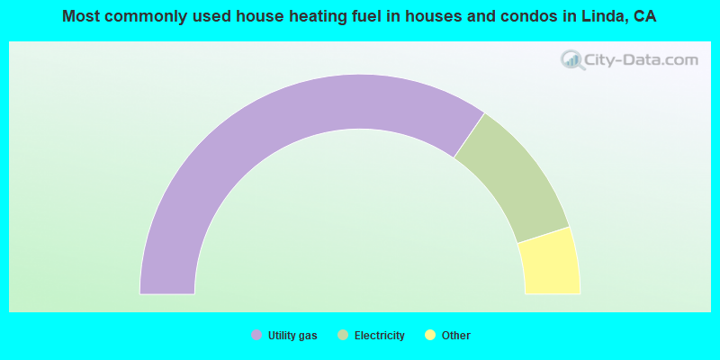 Most commonly used house heating fuel in houses and condos in Linda, CA