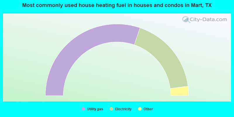Most commonly used house heating fuel in houses and condos in Mart, TX