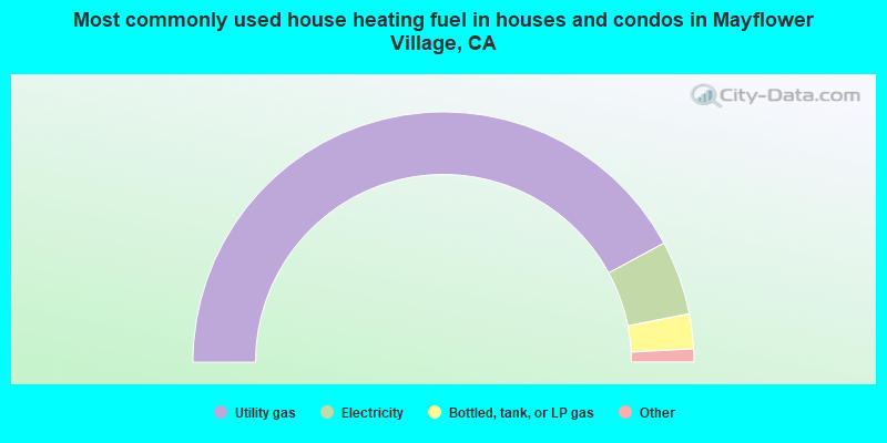 Most commonly used house heating fuel in houses and condos in Mayflower Village, CA