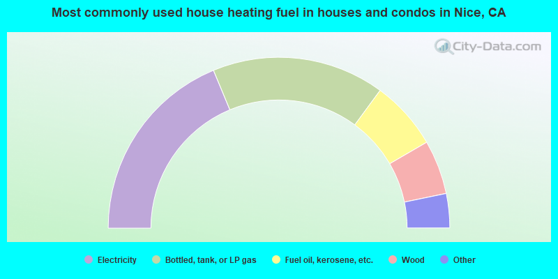 Most commonly used house heating fuel in houses and condos in Nice, CA