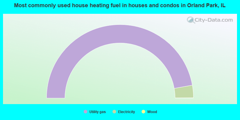 Most commonly used house heating fuel in houses and condos in Orland Park, IL