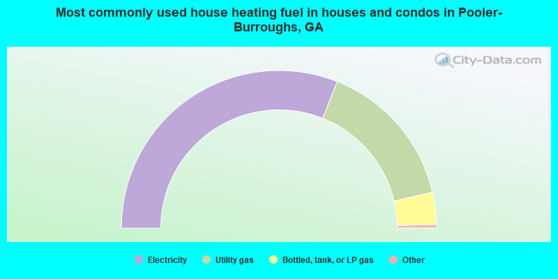 Most commonly used house heating fuel in houses and condos in Pooler-Burroughs, GA