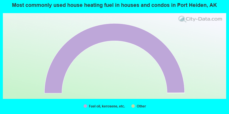 Most commonly used house heating fuel in houses and condos in Port Heiden, AK