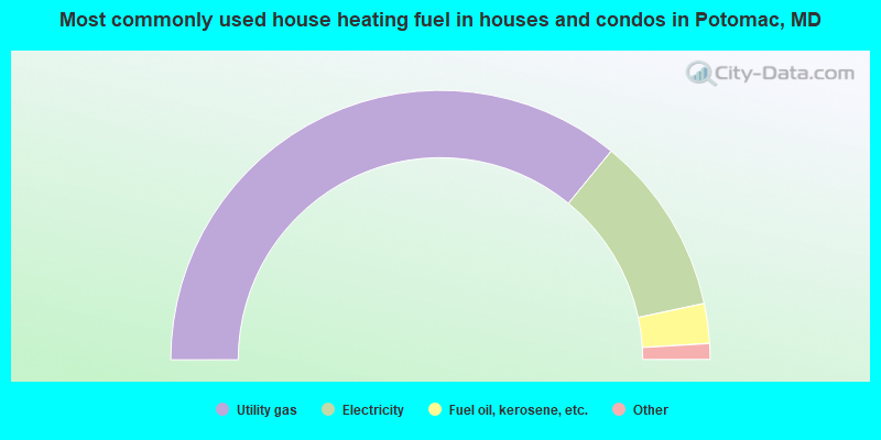 Most commonly used house heating fuel in houses and condos in Potomac, MD