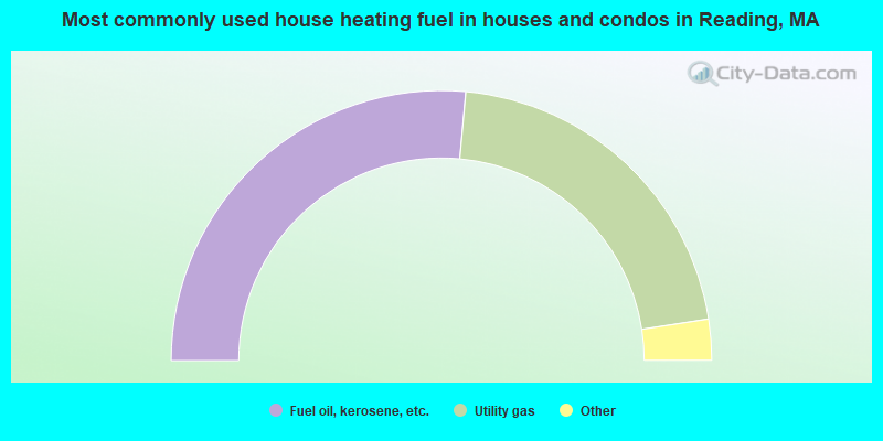 Most commonly used house heating fuel in houses and condos in Reading, MA