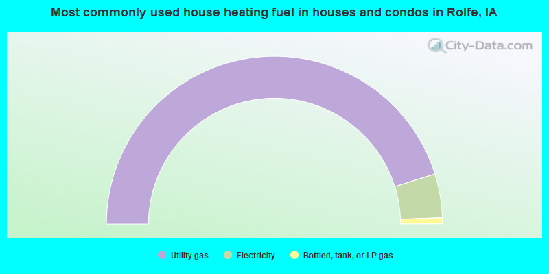 Most commonly used house heating fuel in houses and condos in Rolfe, IA