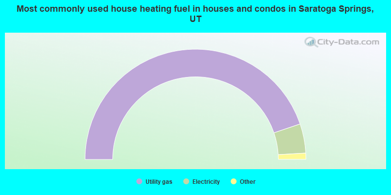 Most commonly used house heating fuel in houses and condos in Saratoga Springs, UT
