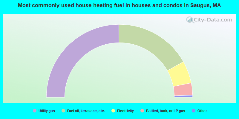 Most commonly used house heating fuel in houses and condos in Saugus, MA